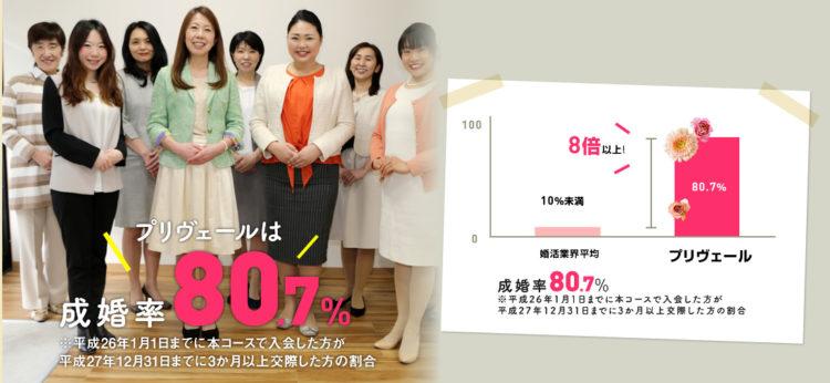 東海エリアで80%を超える高い成婚率!