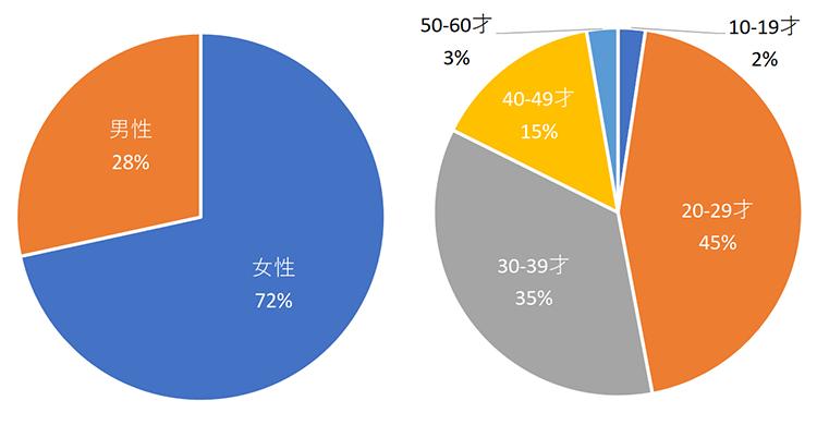 47都道府県別3,000人出会いのきっかけ調査について