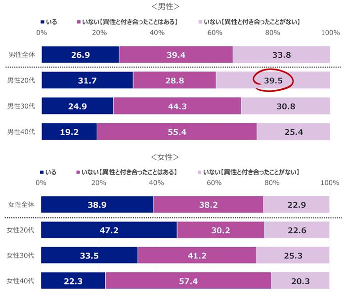 20代の男性は交際経験もないという人が39.5%