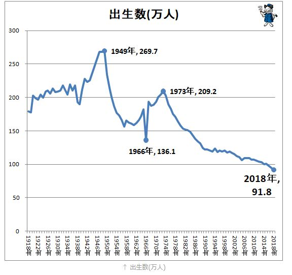 日本の出生数2018