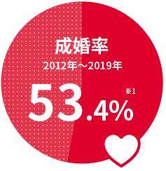 成婚率53.4%