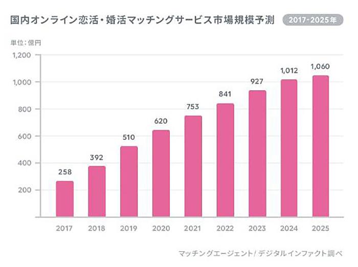 ※婚活アプリの市場規模の推移(=マッチングエージェント調べ)