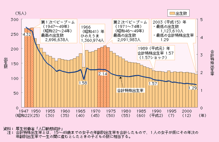 出生数及び合計特殊出生率の推移