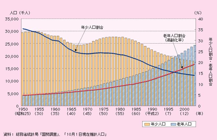 年少人口と老年人口の動き