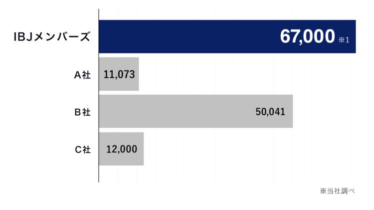 IBJメンバーズの登録会員数は業界No.1の67,000名