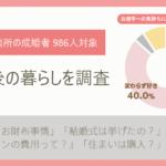 結婚相談所で成婚したカップル1,000人の「結婚後の暮らし」アンケート結果