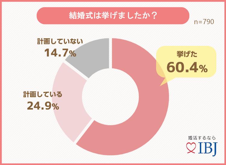 グラフ〜結婚式は挙げましたか?