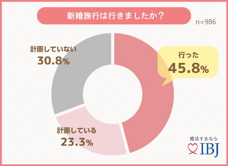 グラフ〜婚旅行は行きましたか?