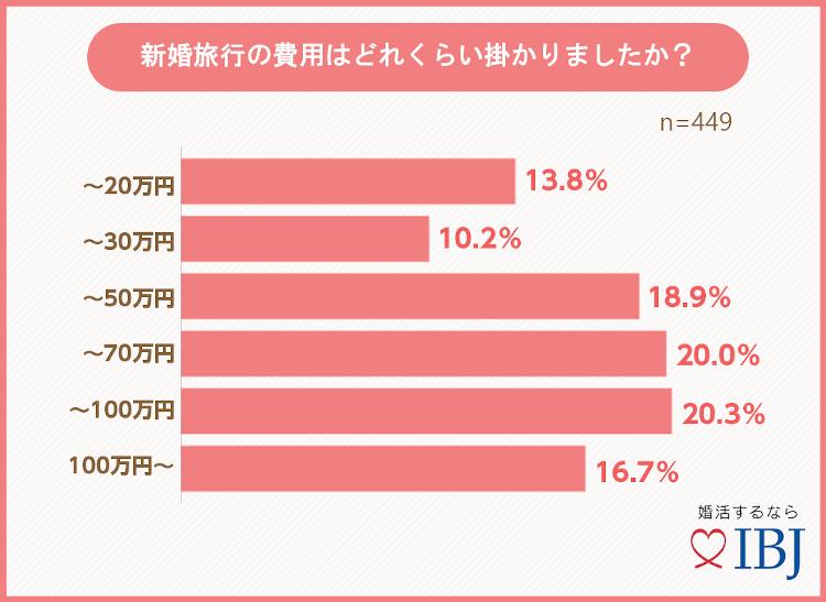 グラフ〜新婚旅行の費用はどれくらい掛かりましたか?