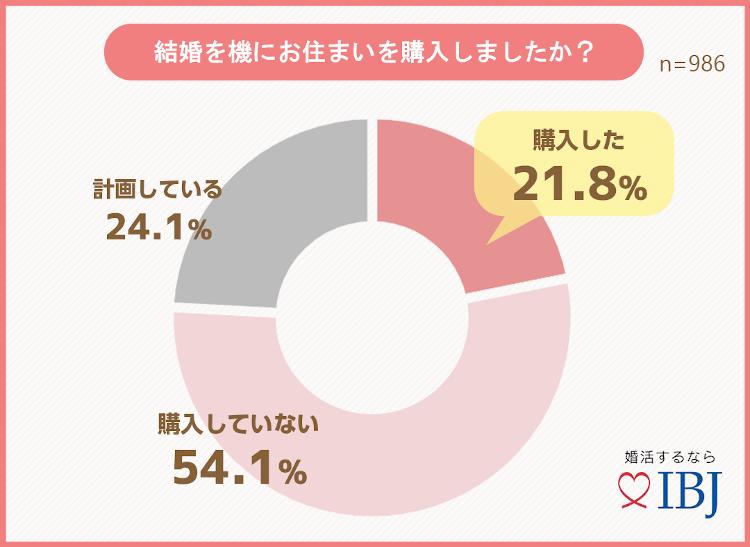 グラフ〜結婚を機にお住まいを購入しましたか?
