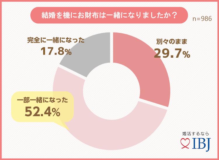 グラフ〜結婚を機にお財布は一緒になりましたか?