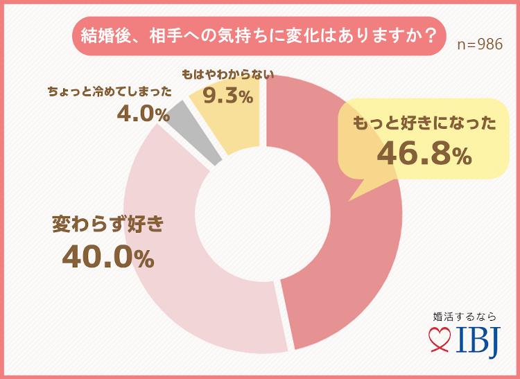 グラフ〜結婚後、相手の気持ちに変化はありますか?
