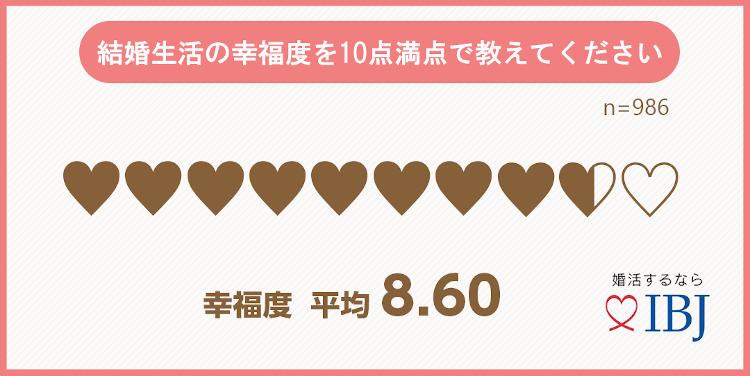 グラフ〜結婚生活の幸福度を10点満点で教えてください。
