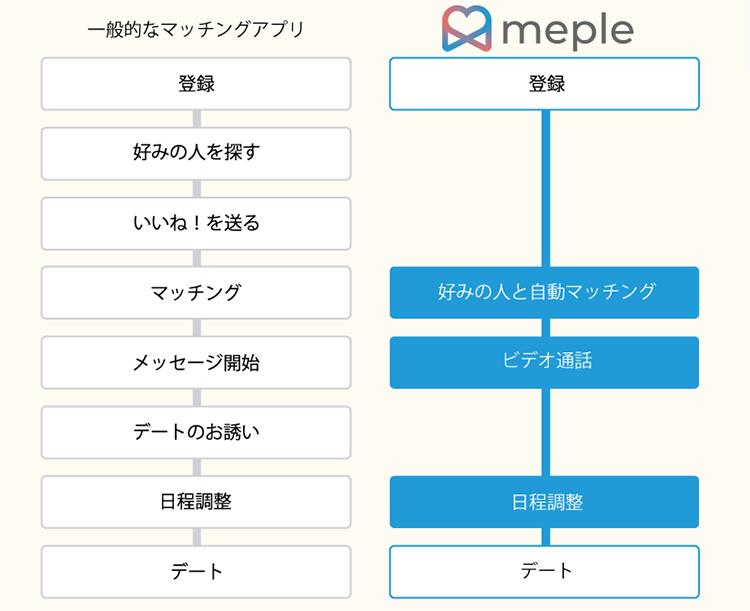 「meple(ミープル)」の概要